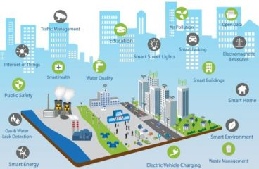 3 ways of Using Smart Cities Technology